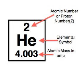 Atomic Mass Proton Scientific Explorer History Of The Periodic Table Part 2