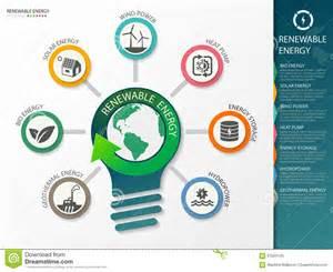 type of renewable energy info graphics vector