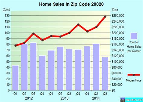 Dc Housing Code by 20020 Zip Code Washington District Of Columbia Profile