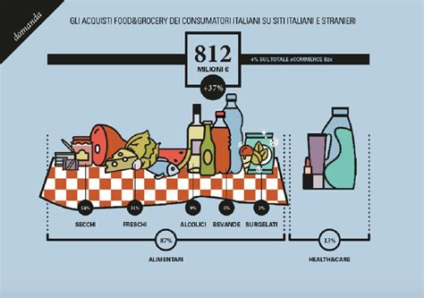 ecommerce alimentare ecommerce alimentare in italia quanto vale