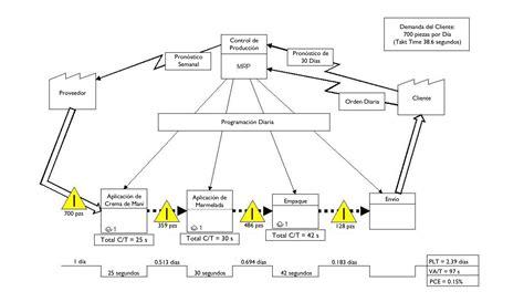cadena de suministro vsm gemba academy 161 vamos a crear un vsm del estado actual