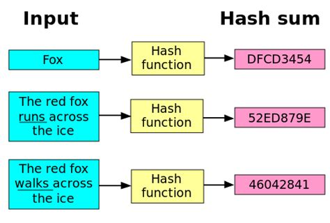 simple hashing algorithm file hash function svg simple english wikipedia the