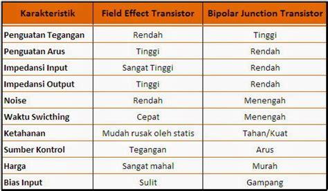 karakteristik transistor bipolar ilmu elektronika teori transistor jenis simbol fungsi dan karakteristik