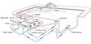 in ground pool piping schematic in ground pool piping