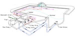 inground pool plumbing diagram diarra