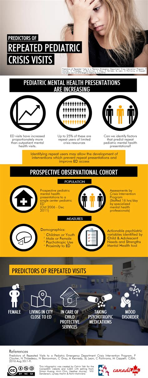 a guide to crisis intervention mindtap course list books cjem infographic predictors of repeat visits to a pem