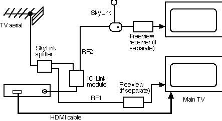 tv link plus wiring diagram 27 wiring diagram images