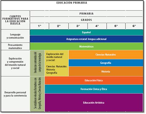 plan curricular de primaria primaria colegio anglo espa 241 ol a c