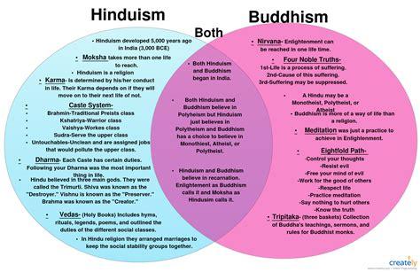 venn diagram for buddhism and hinduism venn diagrams shows the similarities between hinduism and