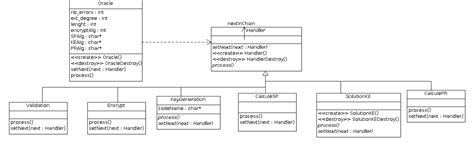 design pattern questions in c chain of responsibility pattern c stack overflow