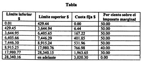 tabla tarifa articulo 113 ley de isr para 2015 gaceta parlamentaria a 241 o viii n 250 mero 1856 i jueves 6 de
