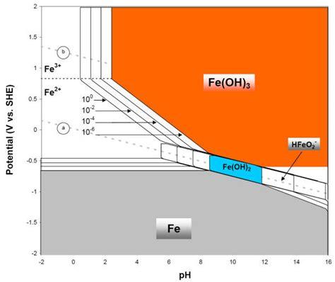 diagramme potentiel ph eau fer iron e ph pourbaix diagram
