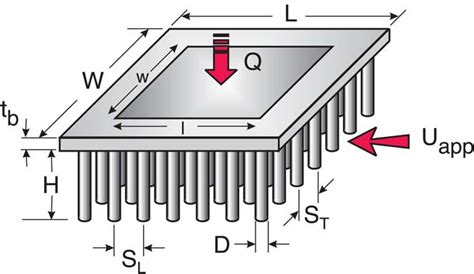 pin fin heat sink geometry of in line pin fin heat sink