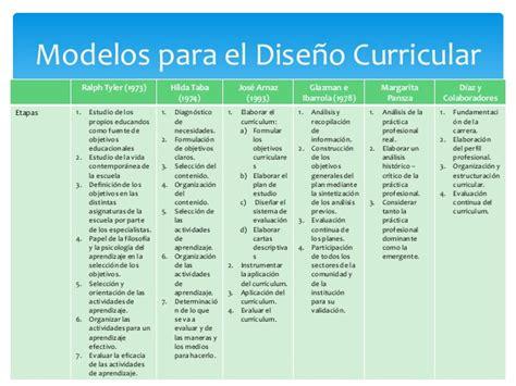 El Modelo Curricular De Ralph Dise 241 O Curricular