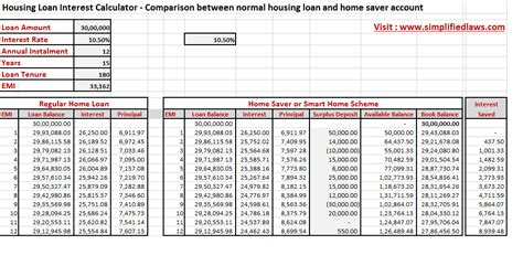 how to calculate house loan interest looking for a housing loan look at option of home saver smart home scheme