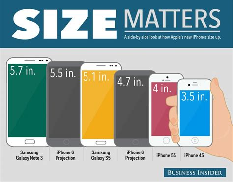 All Size 5 iphone 6 vs iphone 5s and galaxy s5 size comparison bgr