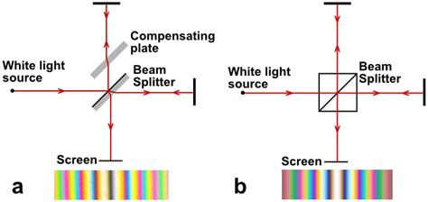interference pattern using white light electromagnetic radiation questions about michelson