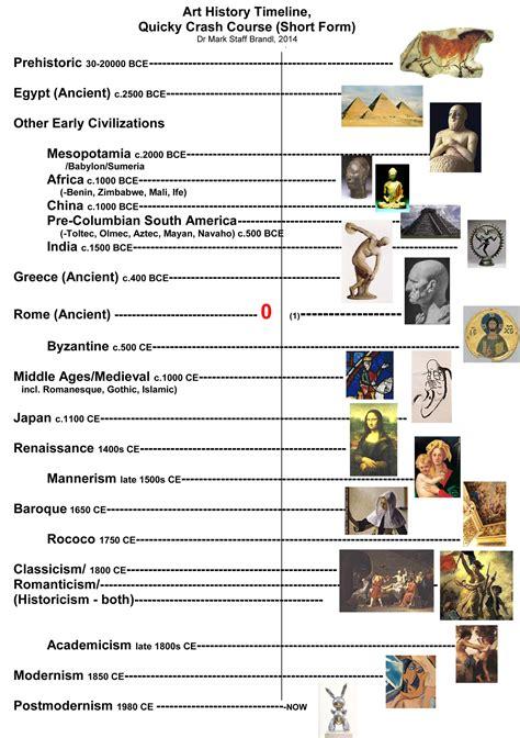 design art history timeline 1000 images about art history timeline on pinterest