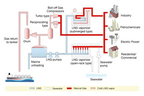 lng process flow diagram pdf midstream gas lng value chain and markets
