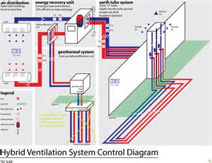 Air Exhaust System Design Hybrid Ventilation System Green Garage Detroit