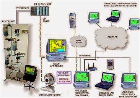 plc based system layout eee community