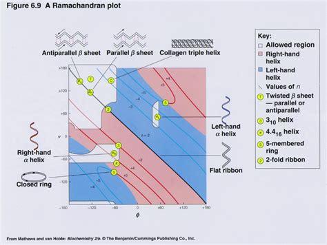 ramachandran diagram a ramachandran plot