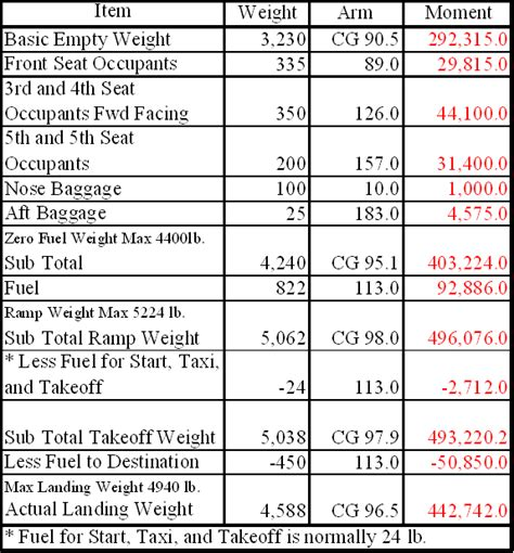 Aircraft Weight And Balance Spreadsheet by Cessna 172s Weight And Balance Calculator Upcomingcarshq