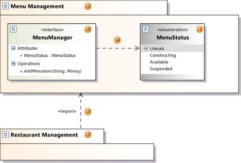 uml class diagram explained oop explanation of the uml arrows stack overflow