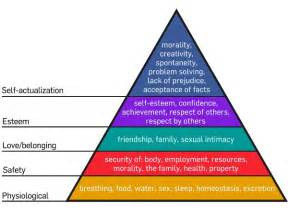 Bench Scale Meaning Maslow S Hierarchy Of Needs R3dux Org