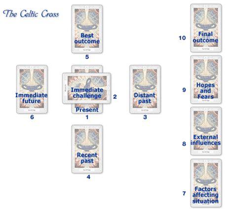 layout with meaning the celtic cross spread ten cards spread tarot cards