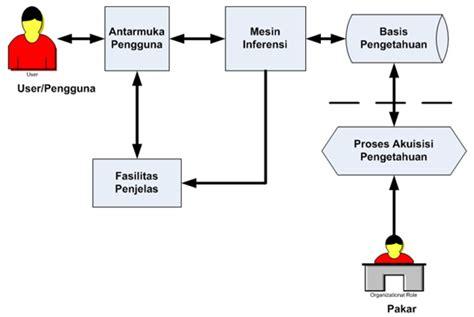 Mba 5401 Define An Expert System by Julian Emba Mangosa Expert System Sistem Pakar