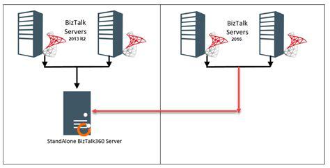 biztalk workflow monitoring versions of biztalk environments using