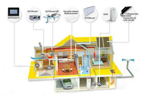 complete comfort systems heat pumps systems from clivet for year around complete