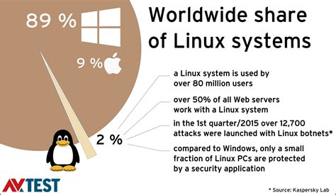 which is the best antivirus which is the best antivirus for linux systems security affairs