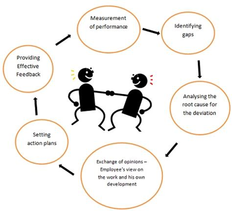 Supervisor Job Description Resume by Performance Review Definition Human Resources Hr