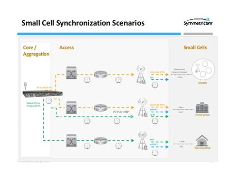 small cell networks deployment management and optimization ieee press series on networks and services management books synchronization architecture for 3g and 4g networks