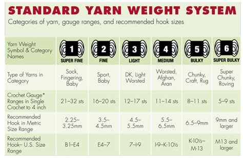 knitting standards handcrafted holidays decoding yarn labels