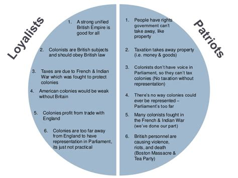 Loyalist Or Patriot Essay by Sle Loyalists And Patriots Compare And Contrast Essay Exles Topics