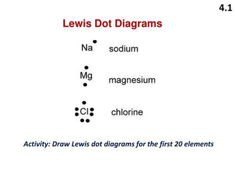 potassium electron dot diagram 28 drawing lewis dot diagrams 28 images tang 05 lewis dot