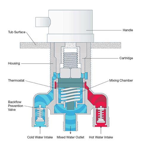 Shower And Bath Mixer ella walk in bath thermostatic control valve 5 piece