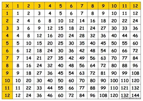 Multplication Table by Multiplication Times Table Chart 1 100 Printable