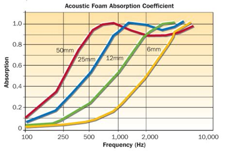 What Are The Best Sheets acoustic foam technical specification