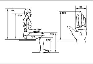 Bench Scale Meaning C13 Use Of Ergonomic And Anthropometric Data