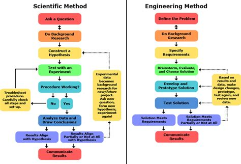 design engineer vs process engineer dr4ward how do the scientific method and the engineering