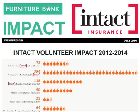 intact house insurance intact volunteers furnishing homes empowering lives furniture bank