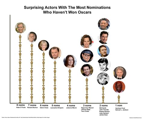 actor with the most oscars nominations actors with the most oscar nominations who have never won