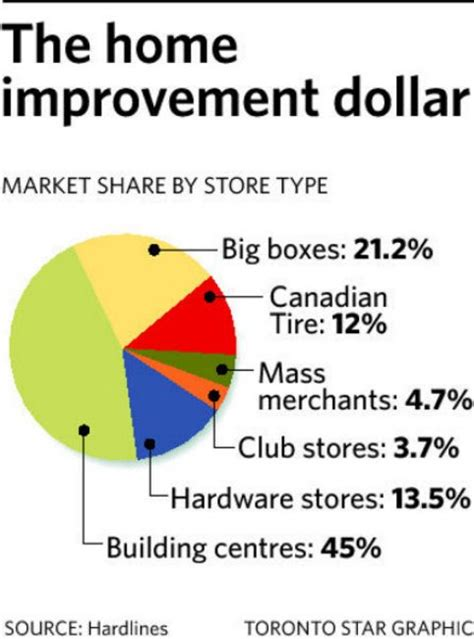 rona sees growth in canadian market toronto