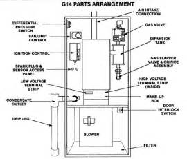 friedrich gas furnace wiring wiring diagram schemes