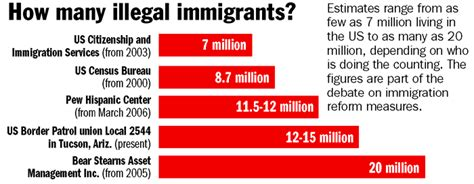 the of a how a of undocumented immigrants helped change what it means to be american books how many illegal immigrants in us end illegal immigration