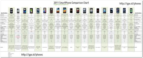android phone comparison smartphones the ultimate comparison chart